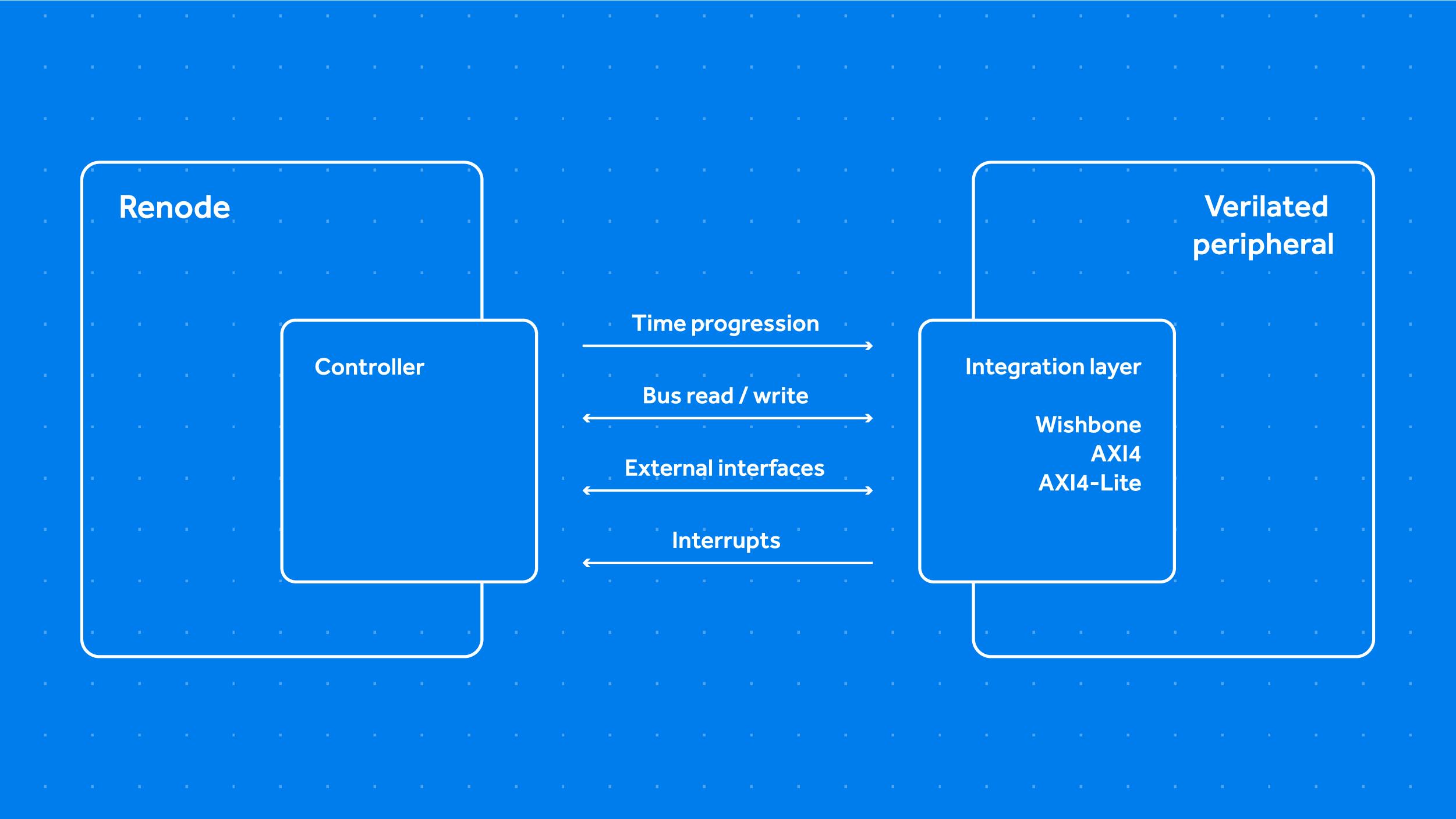 Diagram depicting FastVDMA co-simulation