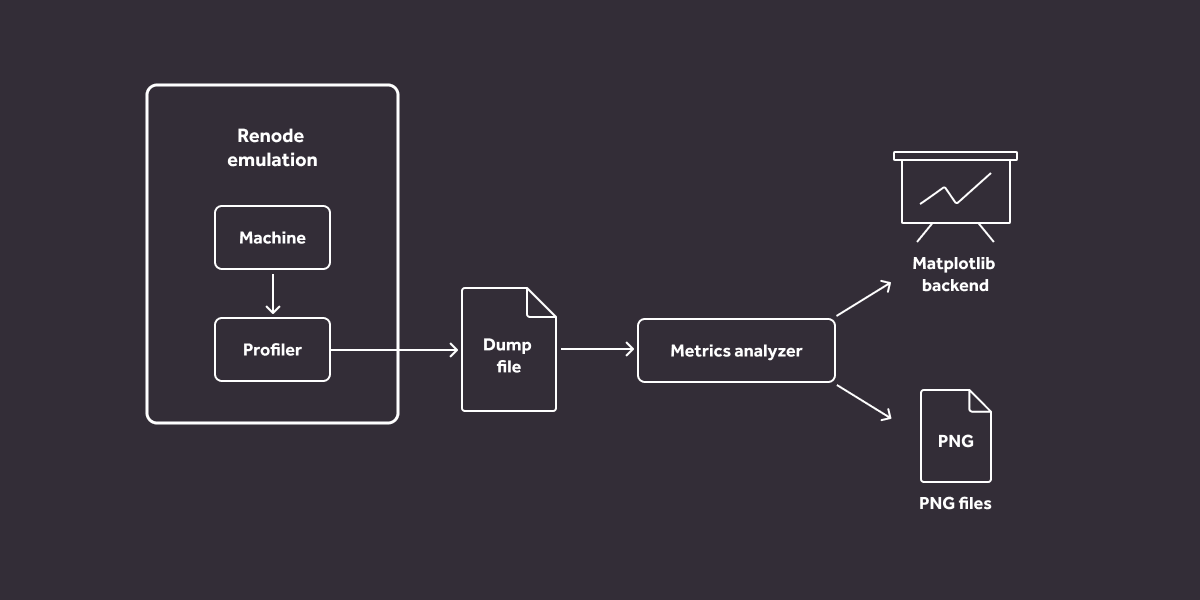 Testing and metrics diagram