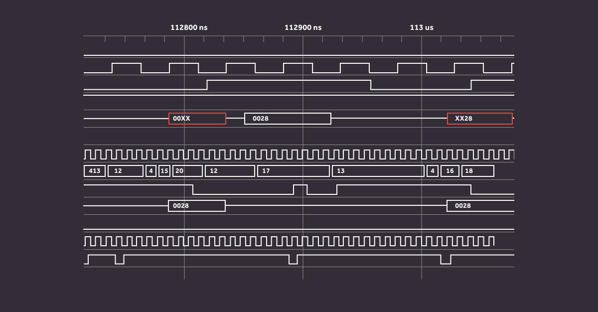 Dynamic scheduling in Verilator