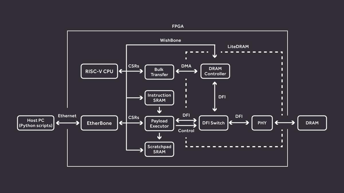 Rowhammer test platform architecture diagram