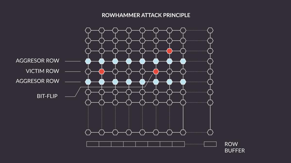 Rowhammer attack diagram